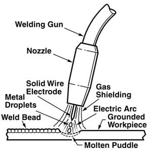 Gas-shielded Metal Arc
