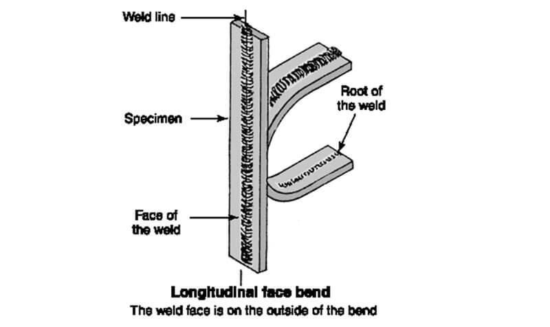 longitudinal face bend