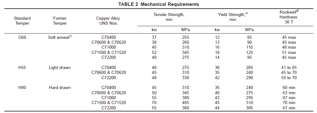copper nickel alloy c70600 mechanical requirements