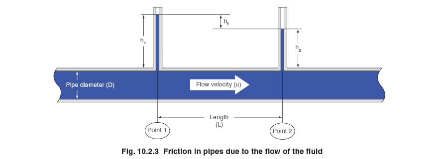friction in pipes due to the flow of the fluid