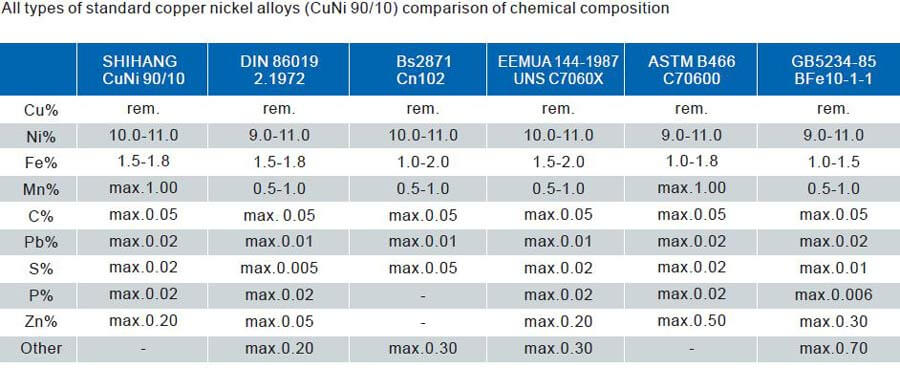 Chemical composition for CuNi 90/10