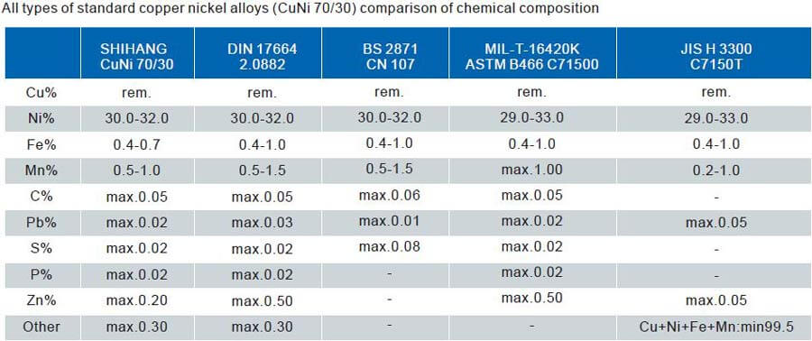 Chemical composition for CuNi 70/30